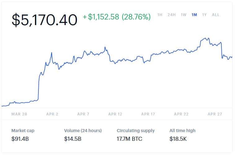 Cambio del precio del Bitcoin en Coinbase