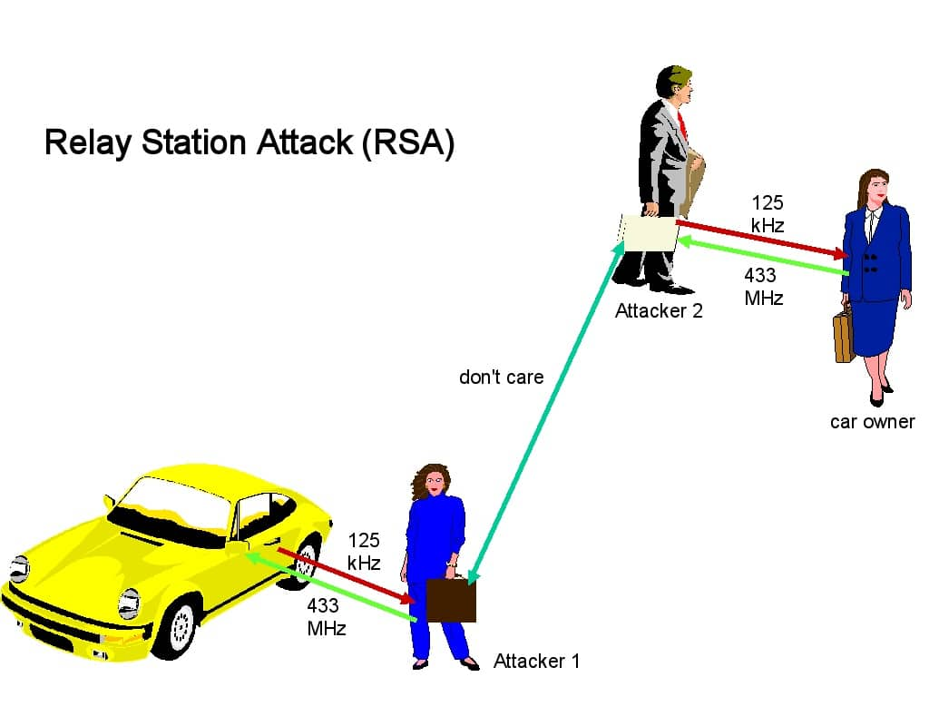Relay Station Attack