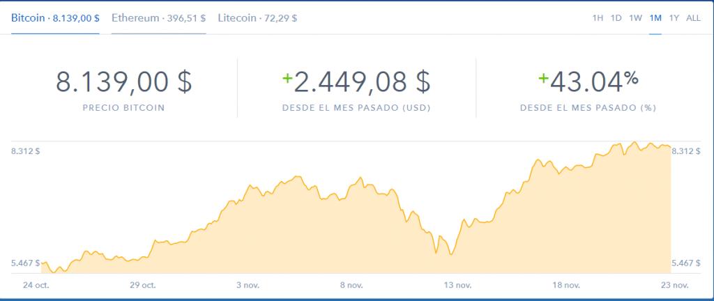 Cartera de Bitcoins en Coinbase