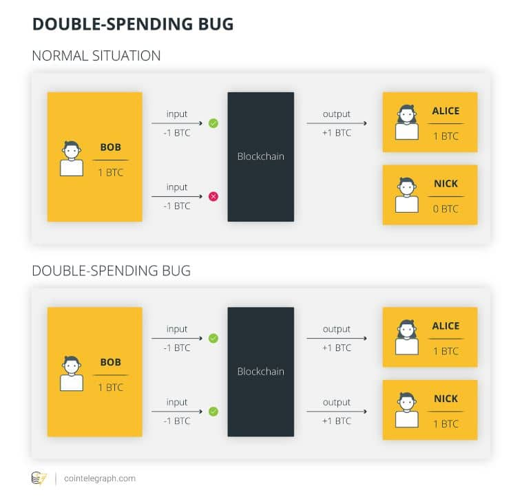 Bug de double-spending en el Bitcoin Core